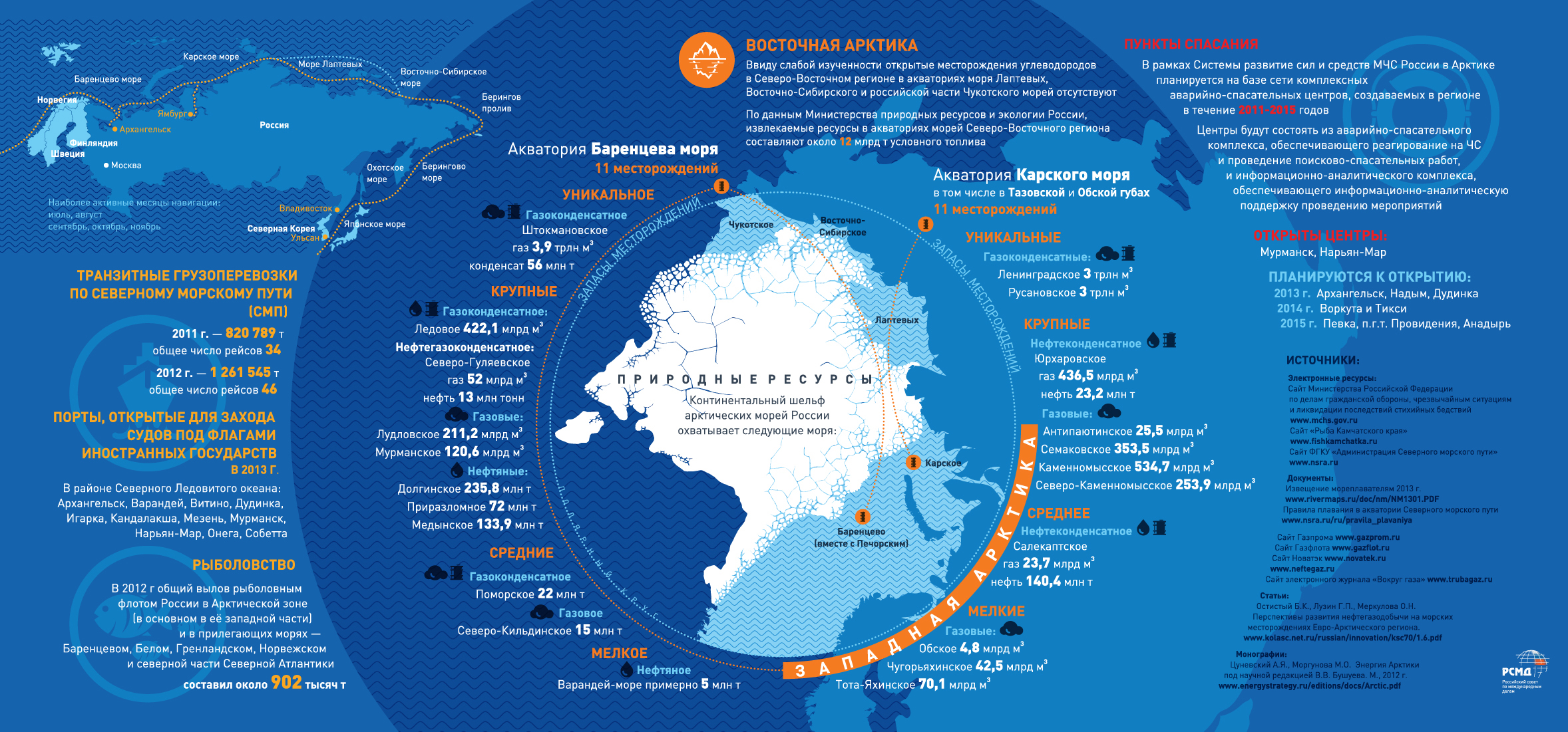 http://russiancouncil.ru/common/upload/Arctic_Resources.jpg