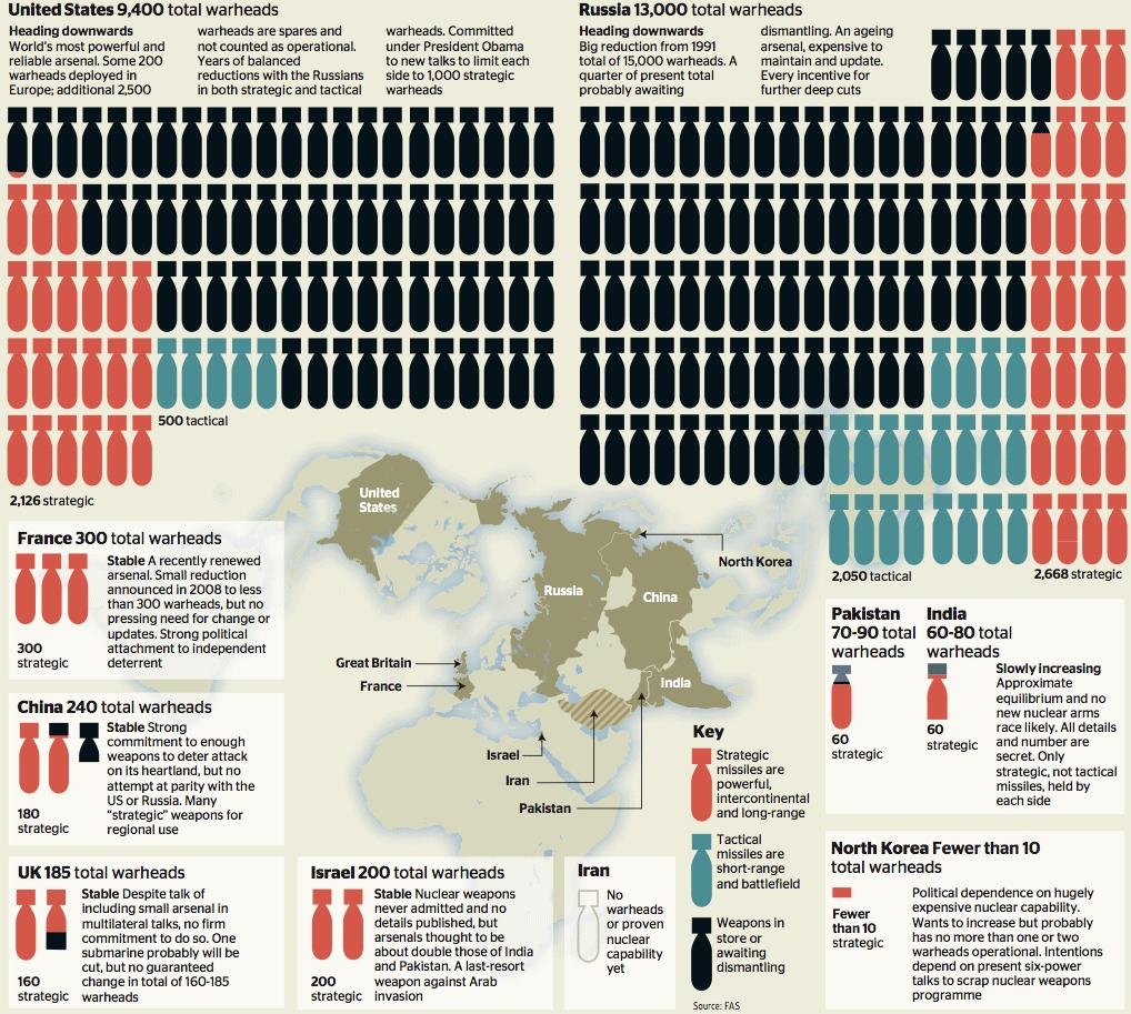 the influence of nuclear weapons in the world politics