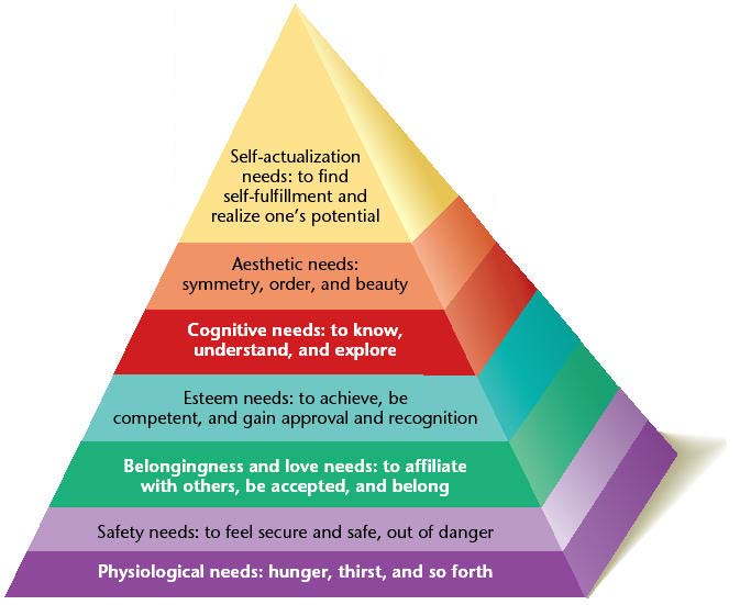 the origin of self actualization theory of abraham maslow and its application in real life situation With physical survival needs located at the base of the pyramid and needs for self-actualization maslow's theory, with its maslow, abraham h.