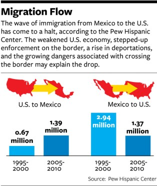 the migration and assimilation of mexican Immigration reform, making its way through congress, and the boston marathon bombings - allegedly committed by two chechen immigrants - has raised heated debate about how we measure the assimilation of newcomers civically, culturally, economically, and even patriotically.