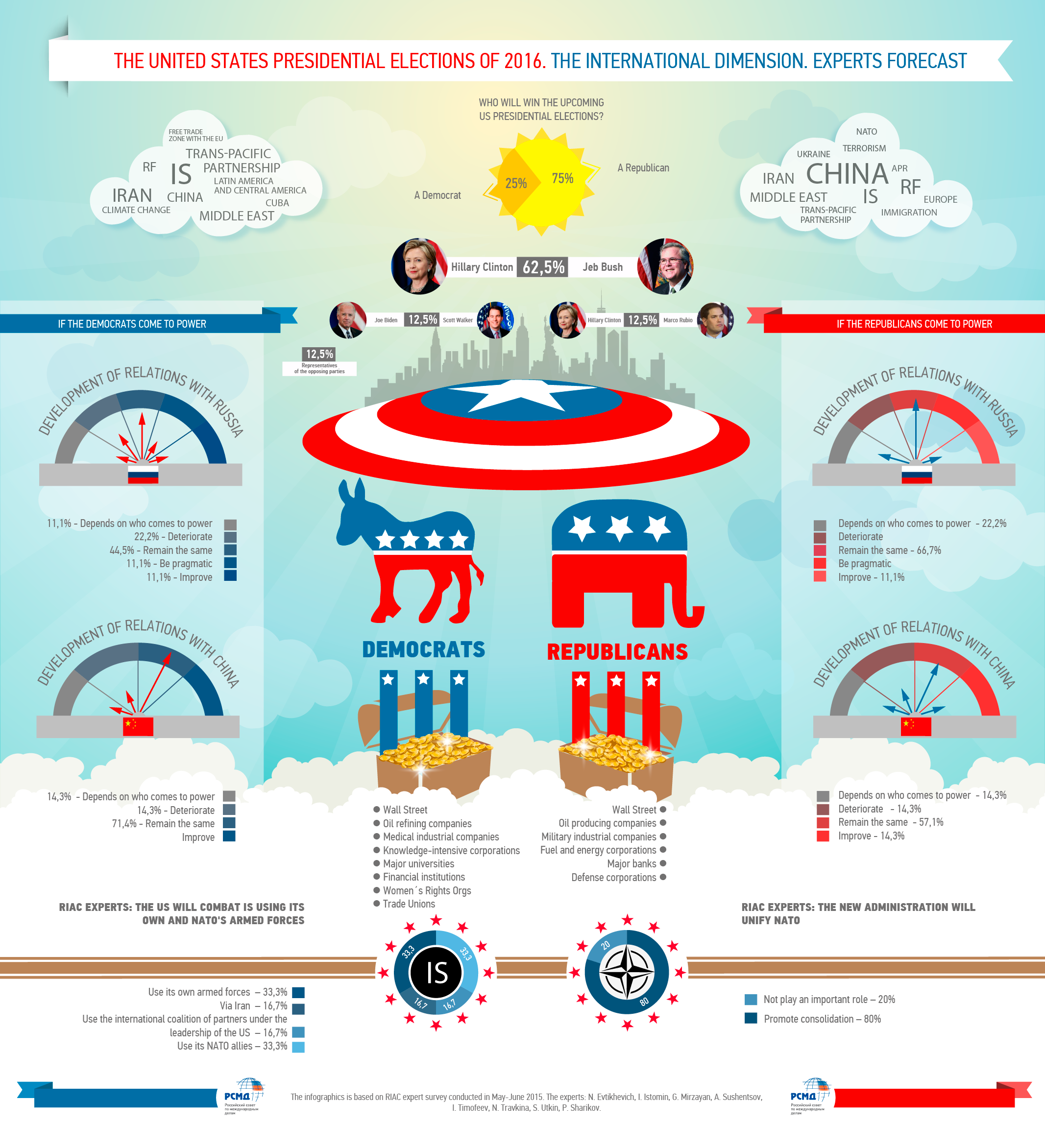 general elections usa