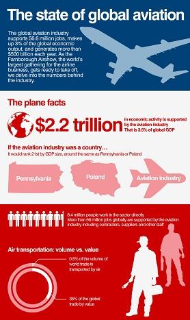 RIAC :: Development Prospects of the Civil Aviation Industry