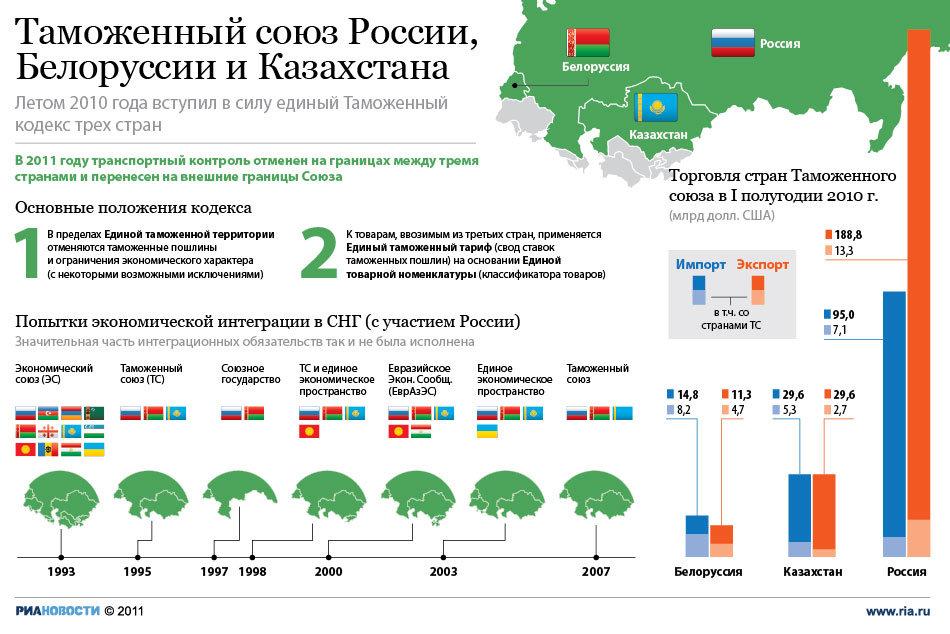 Порядок перемещения автотранспорта из казахстана в россию