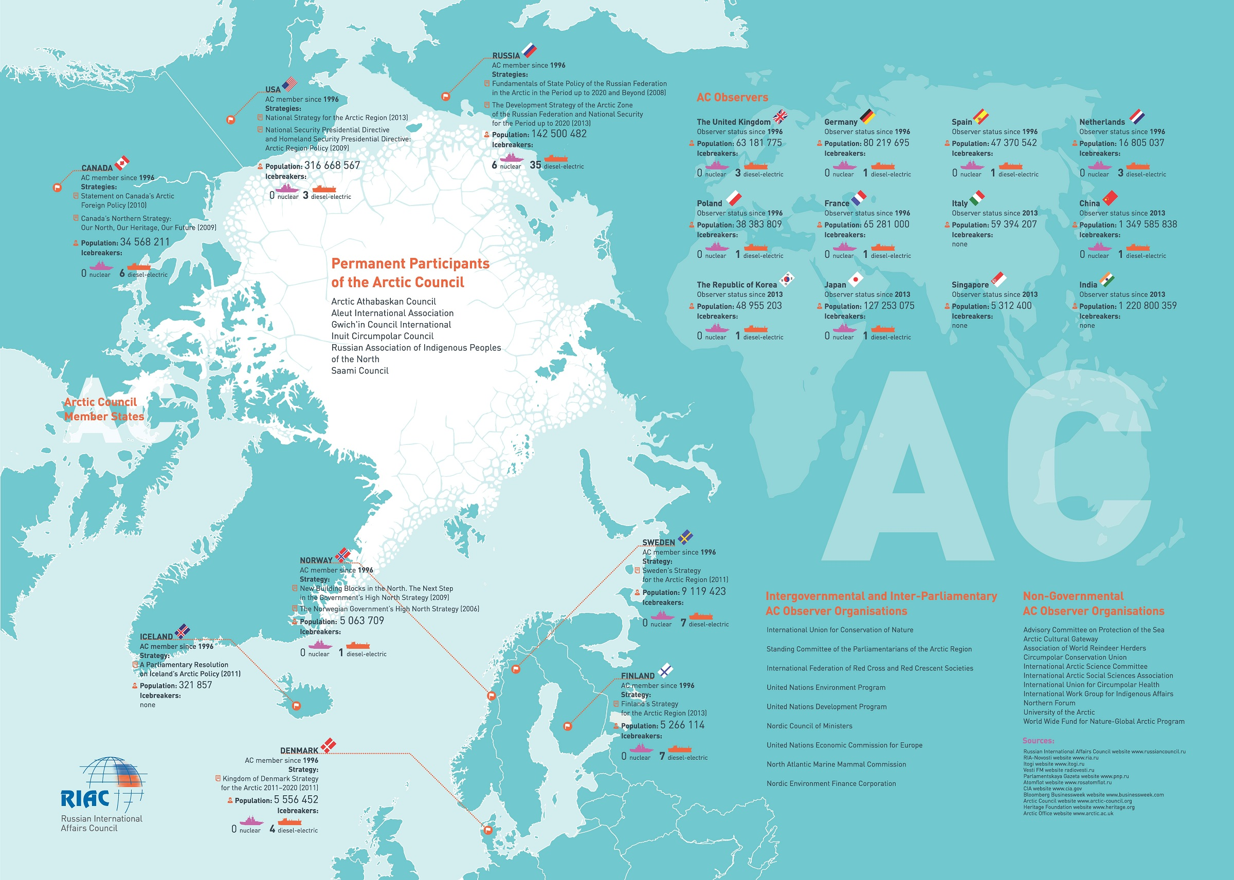Arctic Council: history of creation, activity 35