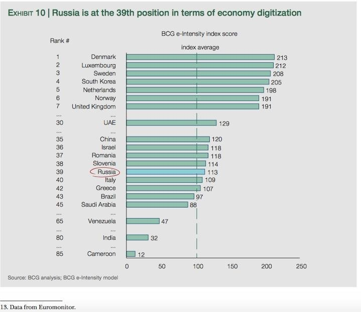 eda59d6cede The digital economy was introduced as a formal legal concept by the Russian  President as a new tool for the development of government, economics,  business, ...