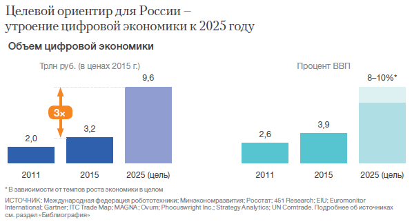 a8c54c80eed Based on progress made thus far and on the government's strategic economic  plans, the digital economy in Russia is predicted to increase national GDP  to 8.9 ...