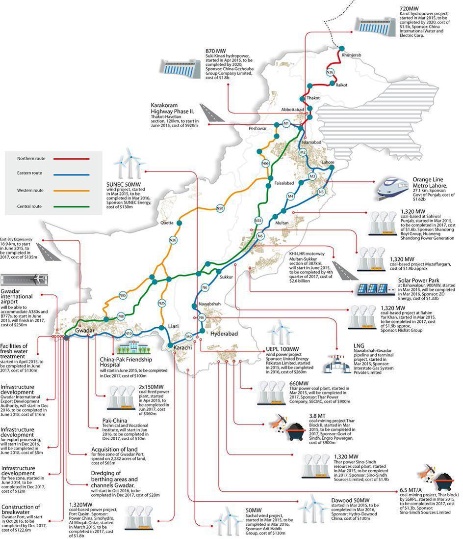Картинки по запросу китайско-пакистанский экономический коридор (CPEC).