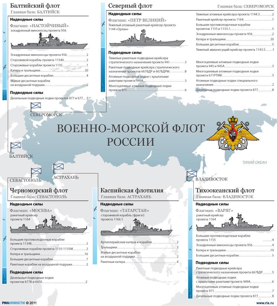 флоты россии сколько перед выбором