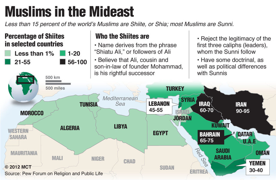 what is the difference between sunni and shiite