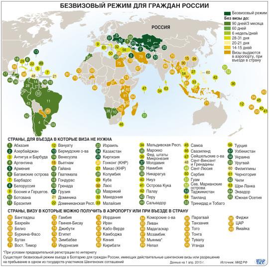 в какие страны не нужна виза для граждан беларуси